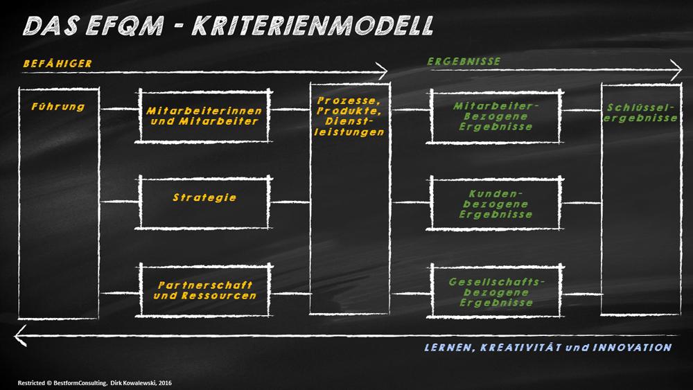 Bestform   Das EFQM-Modell